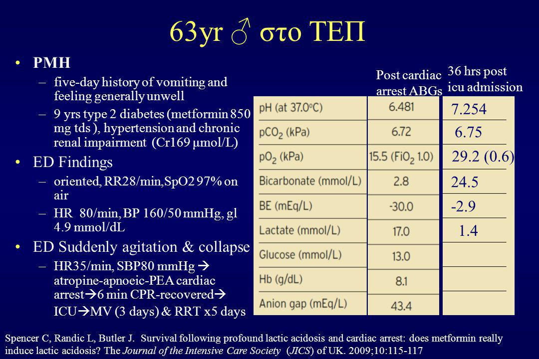 63yr ♂ στο ΤΕΠ PMH 7.254 ED Findings 6.75