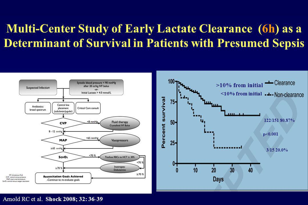 Multi-Center Study of Early Lactate Clearance (6h) as a Determinant of Survival in Patients with Presumed Sepsis