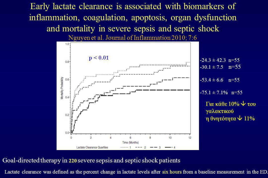 Early lactate clearance is associated with biomarkers of inflammation, coagulation, apoptosis, organ dysfunction and mortality in severe sepsis and septic shock Nguyen et al. Journal of Inflammation 2010; 7:6