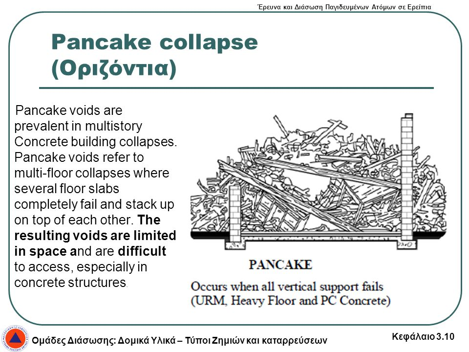 Pancake collapse (Οριζόντια)