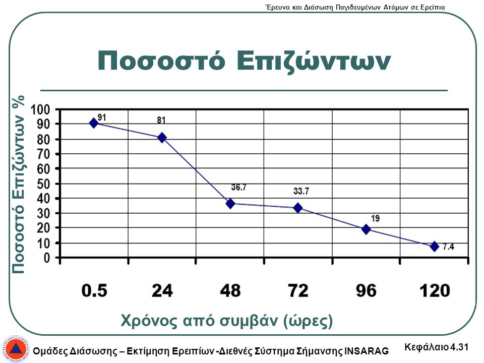 Ποσοστό Επιζώντων Ποσοστό Επιζώντων % Χρόνος από συμβάν (ώρες)