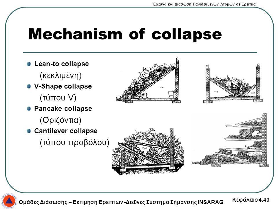 Mechanism of collapse (κεκλιμένη) (τύπου V) (Οριζόντια)