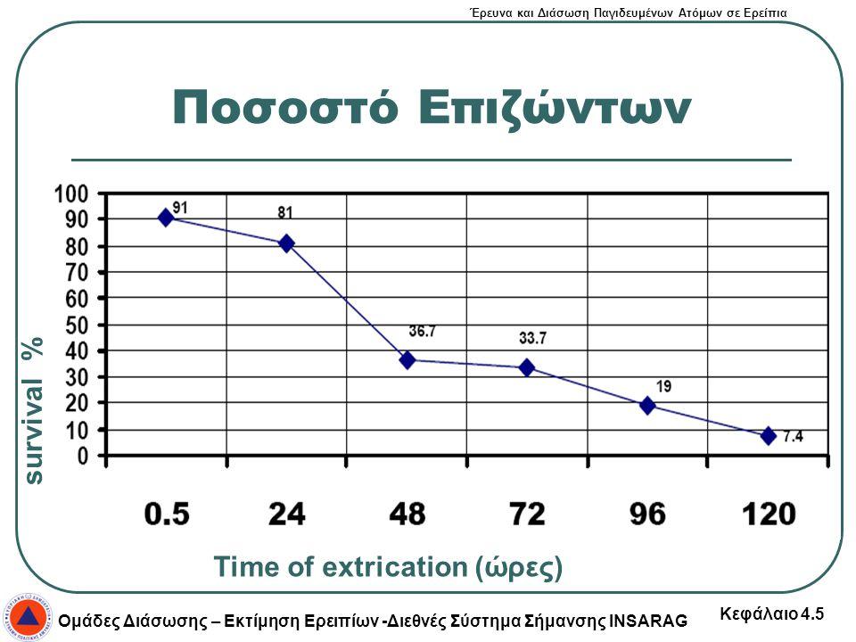 Ποσοστό Επιζώντων survival % Time of extrication (ώρες)