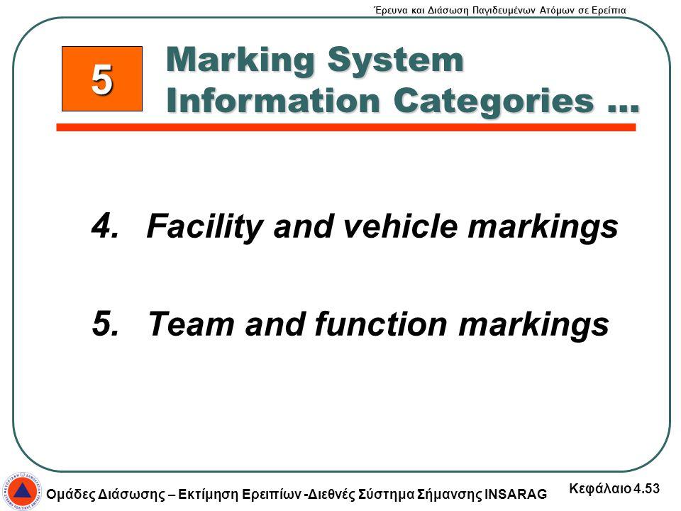 5 Marking System Information Categories …
