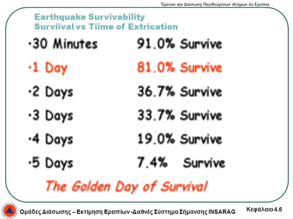 Earthquake Survivability Surviival vs Tiime of Extrication