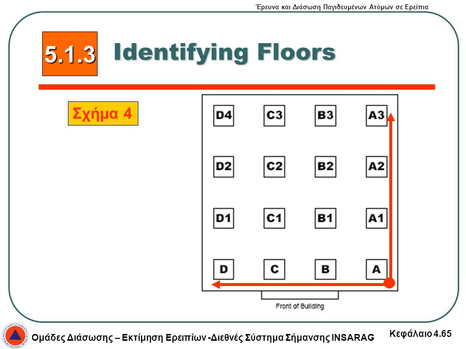 5.1.3 Identifying Floors Σχήμα 4