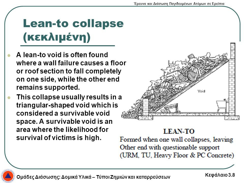 Lean-to collapse (κεκλιμένη)