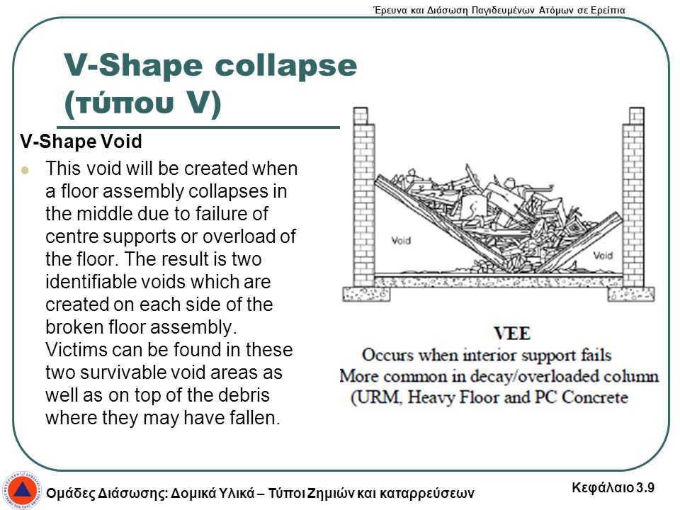 V-Shape collapse (τύπου V)