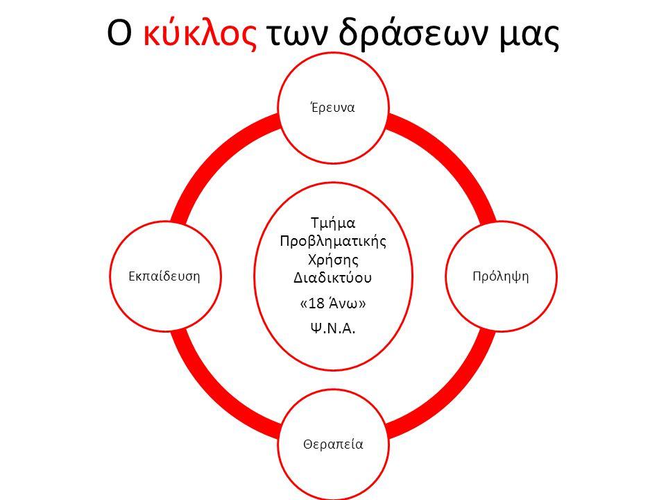 Ο κύκλος των δράσεων μας