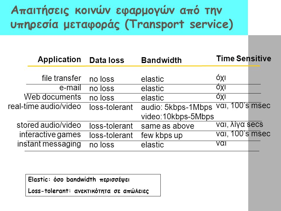Απαιτήσεις κοινών εφαρμογών από την υπηρεσία μεταφοράς (Transport service)