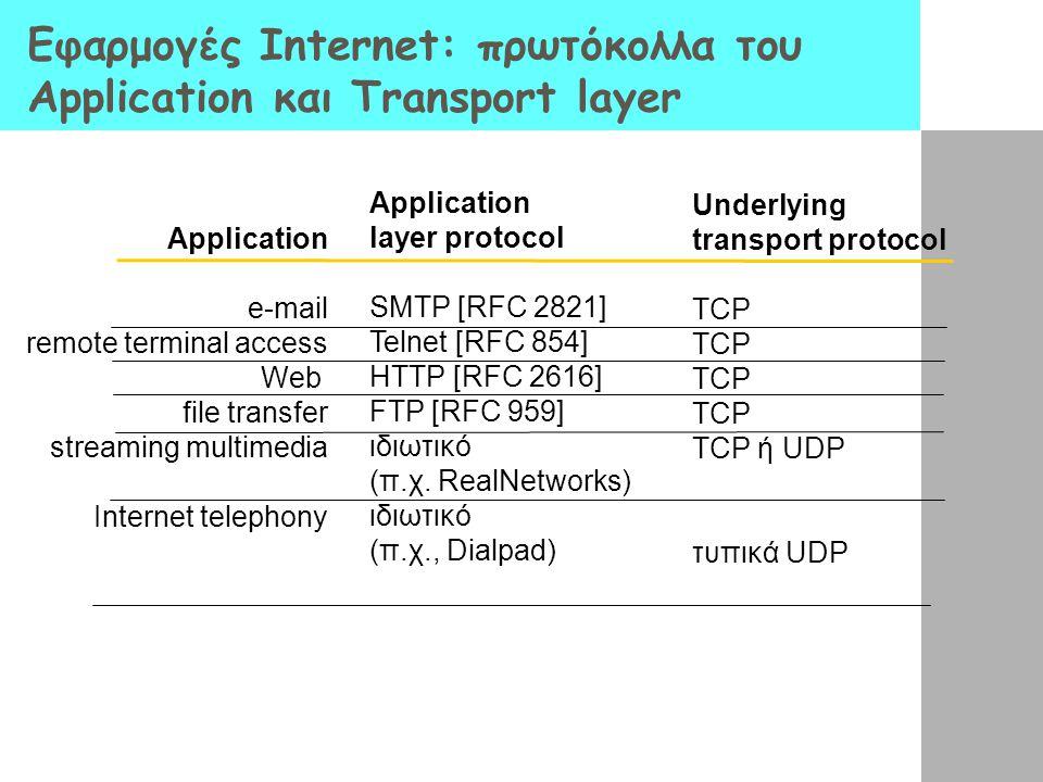 Εφαρμογές Internet: πρωτόκολλα του Application και Transport layer