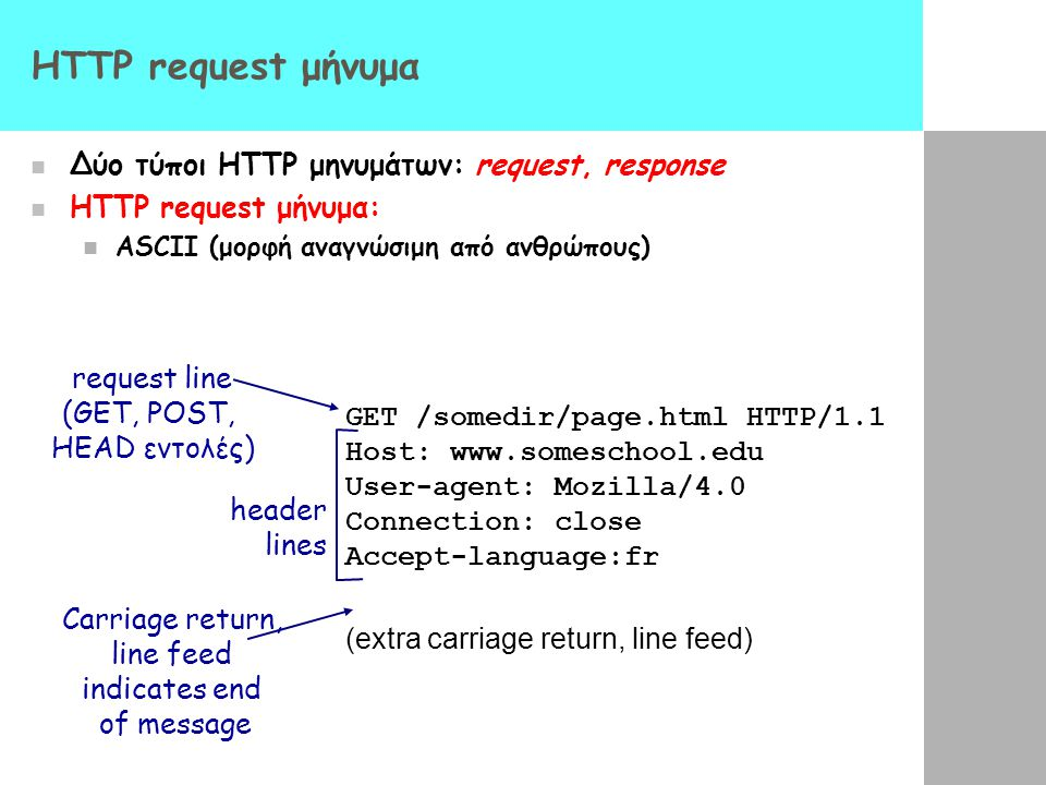 HTTP request μήνυμα Δύο τύποι HTTP μηνυμάτων: request, response