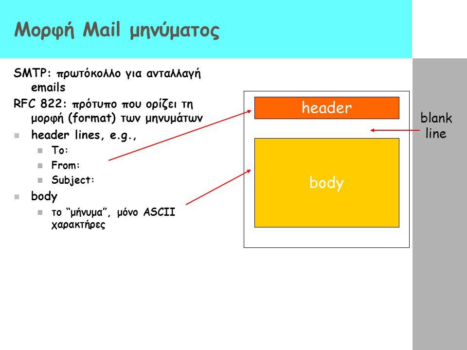 Μορφή Mail μηνύματος header body blank line