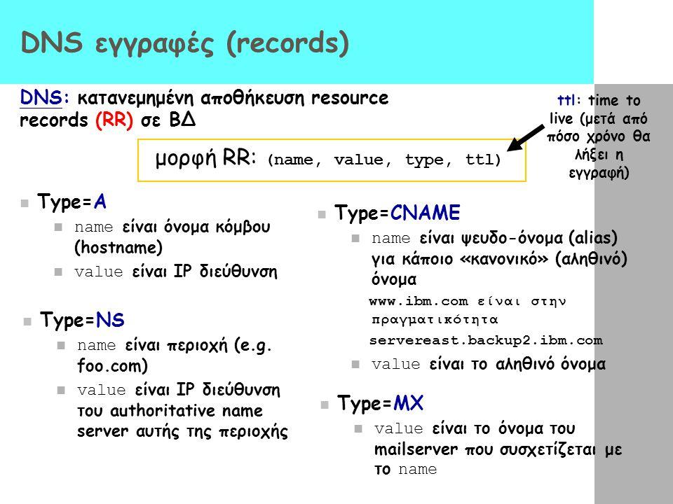 DNS εγγραφές (records)