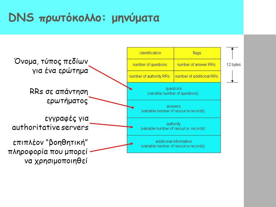 DNS πρωτόκολλο: μηνύματα