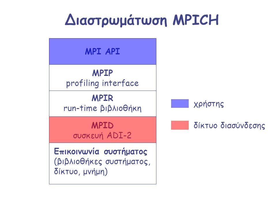 Διαστρωμάτωση MPICH MPI API MPIP profiling interface MPIR