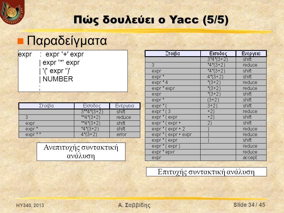 Παραδείγματα Πώς δουλεύει ο Yacc (5/5) Ανεπιτυχής συντακτική ανάλυση