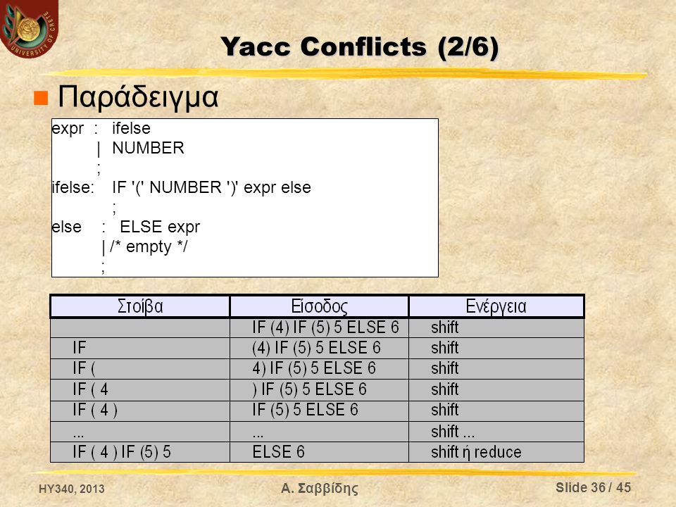 Παράδειγμα Yacc Conflicts (2/6) expr : ifelse | NUMBER ;