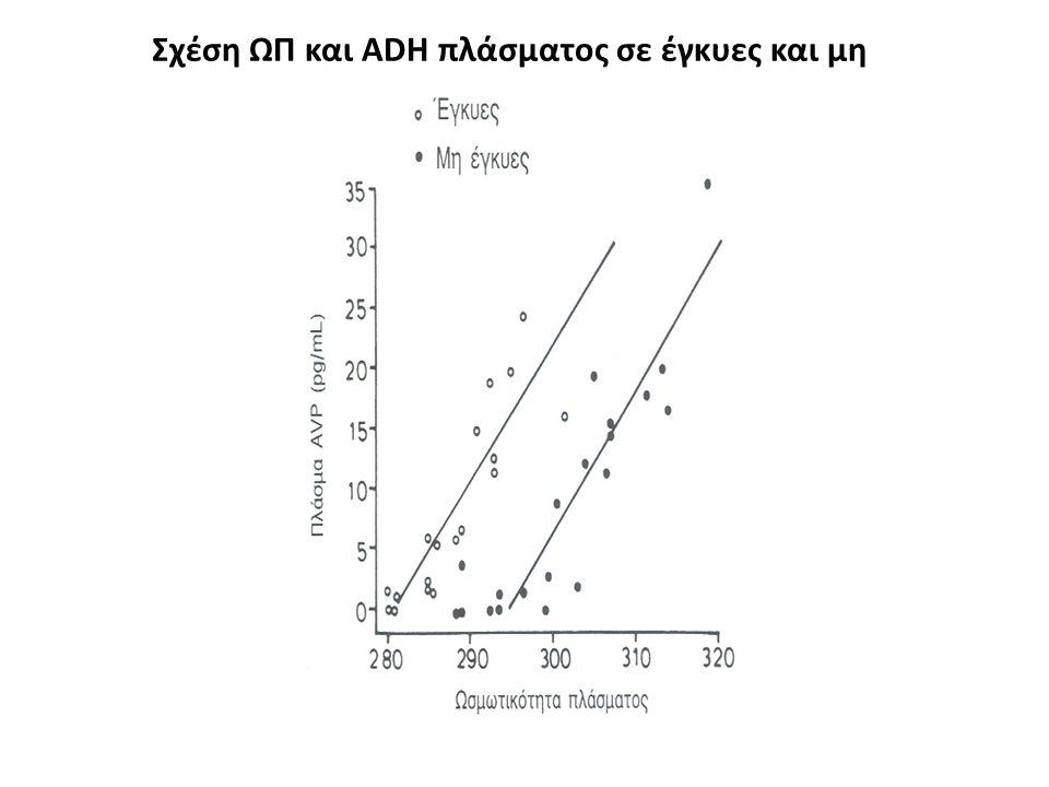 Σχέση ΩΠ και ADH πλάσματος σε έγκυες και μη