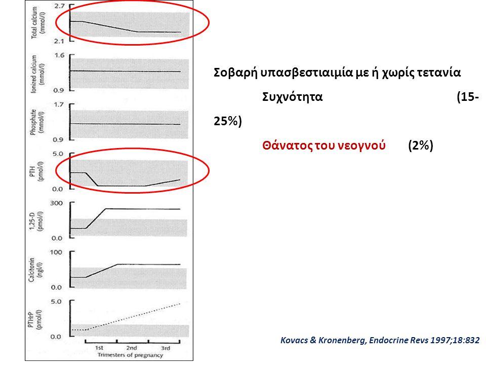 Σοβαρή υπασβεστιαιμία με ή χωρίς τετανία Συχνότητα (15-25%)