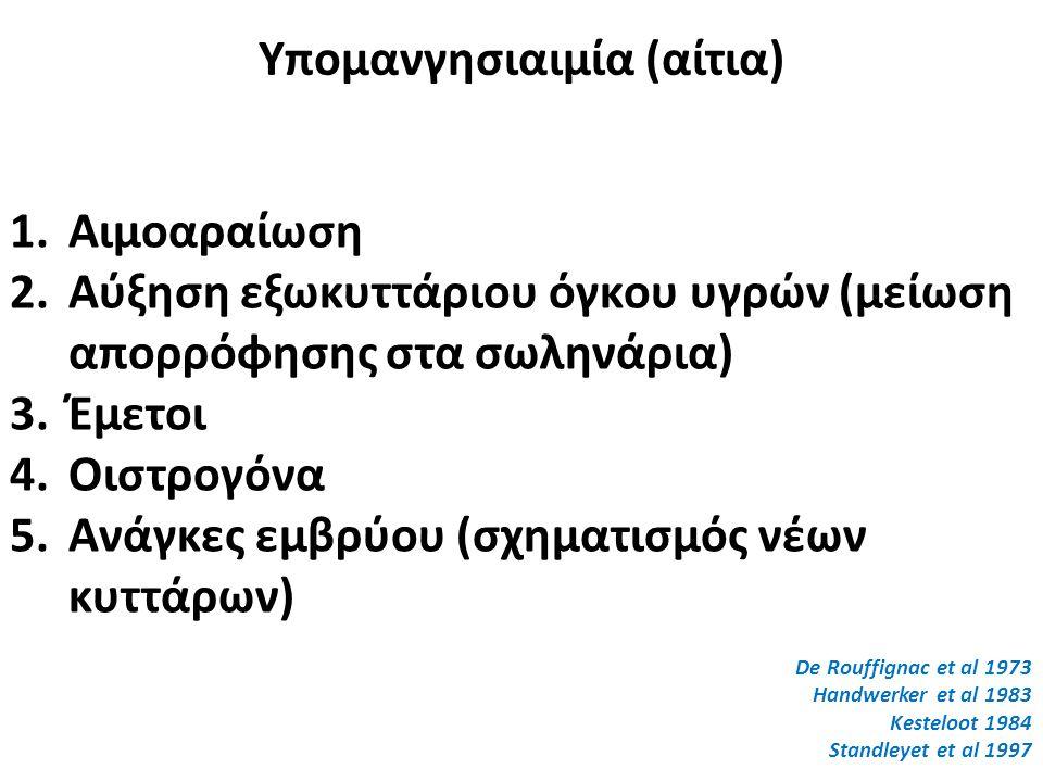 Υπομανγησιαιμία (αίτια)