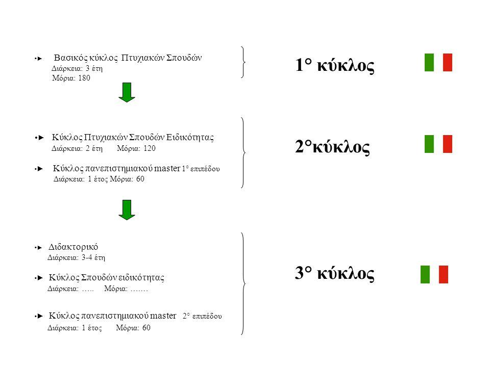 1° κύκλος 2°κύκλος 3° κύκλος Διάρκεια: 3 έτη Μόρια: 180