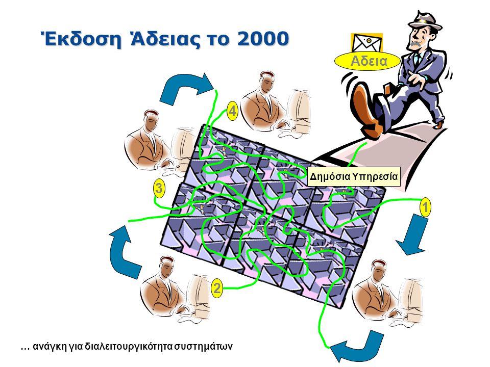 Έκδοση Άδειας το 2000 Αδεια 4 3 1 2 Δημόσια Υπηρεσία