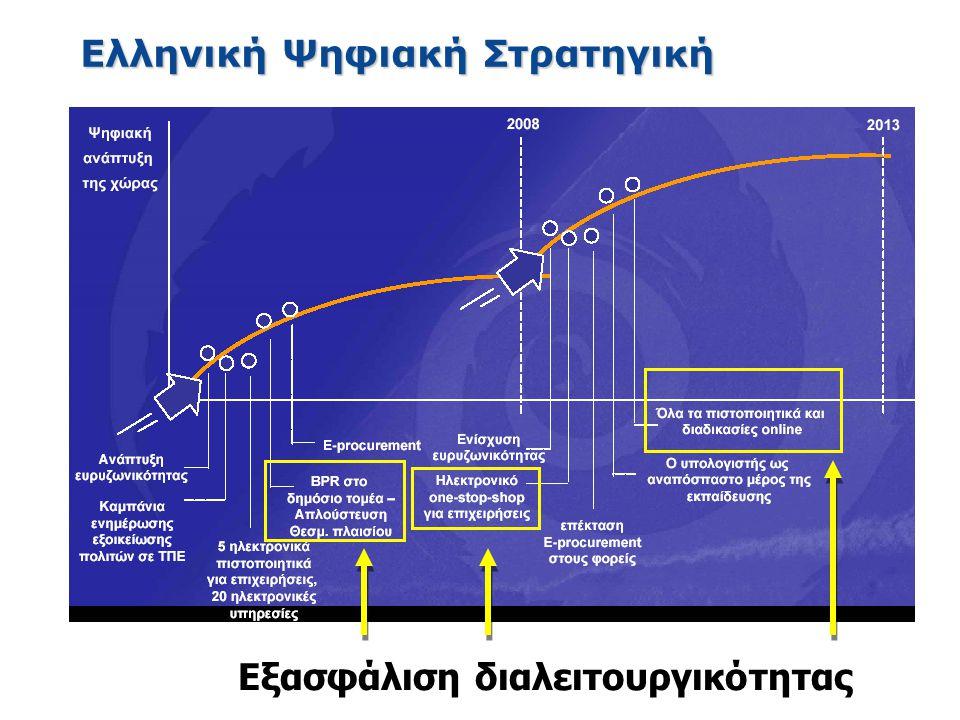 Ελληνική Ψηφιακή Στρατηγική