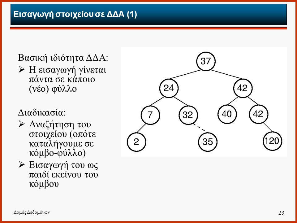 Εισαγωγή στοιχείου σε ΔΔΑ (1)