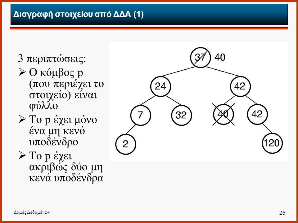 Διαγραφή στοιχείου από ΔΔΑ (1)