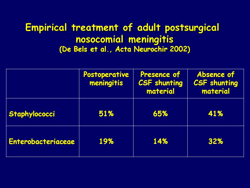 Empirical treatment of adult postsurgical nosocomial meningitis