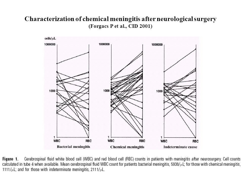 Characterization of chemical meningitis after neurological surgery