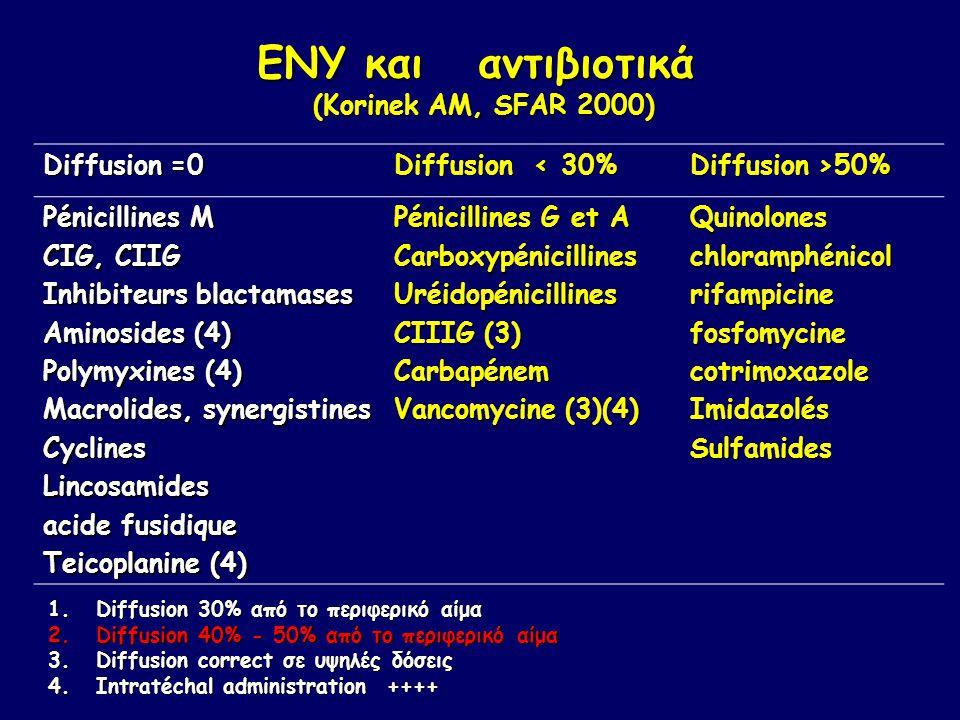 ΕΝΥ και αντιβιοτικά (Korinek AM, SFAR 2000) Diffusion =0