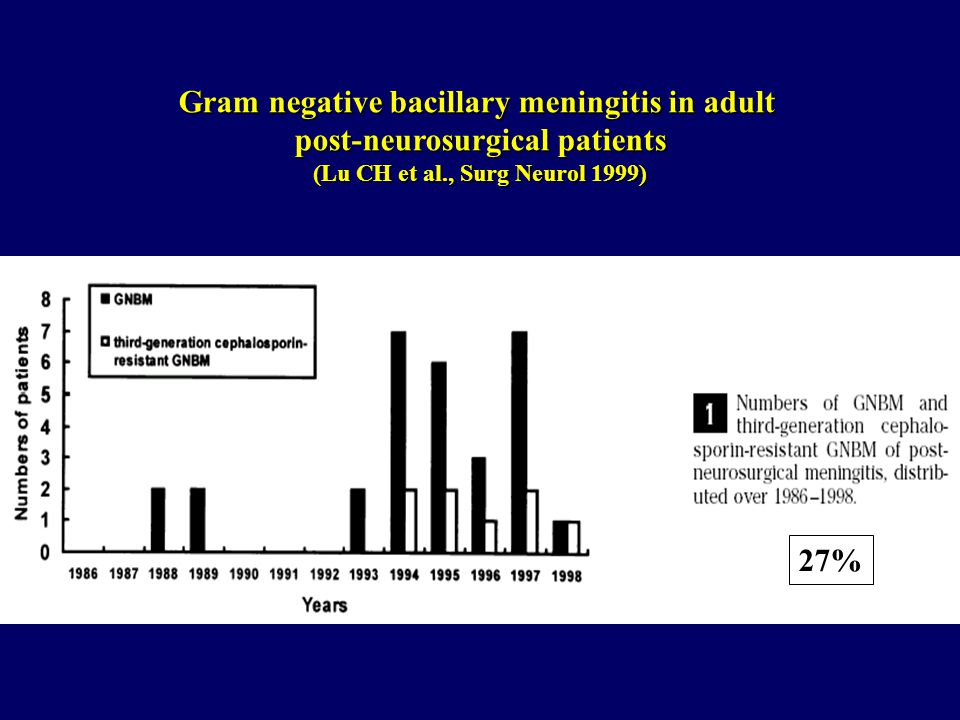 Gram negative bacillary meningitis in adult