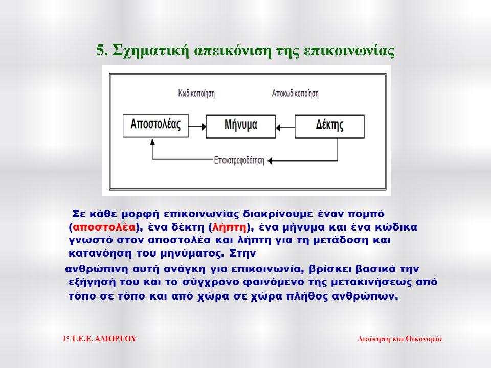 5. Σχηματική απεικόνιση της επικοινωνίας