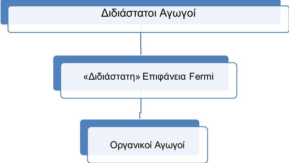 «Διδιάστατη» Επιφάνεια Fermi