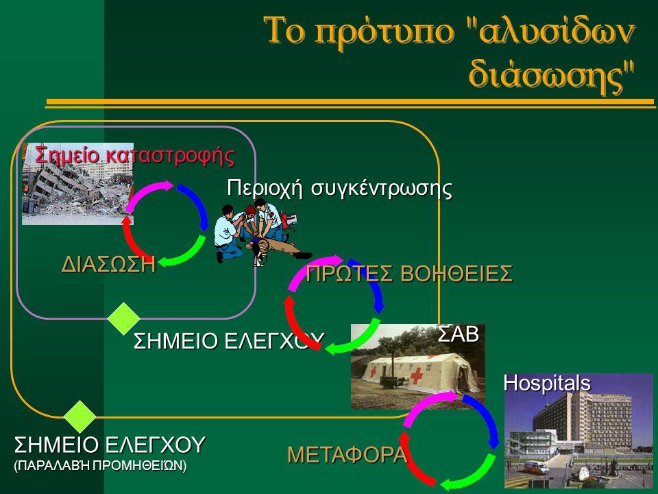 Το πρότυπο αλυσίδων διάσωσης