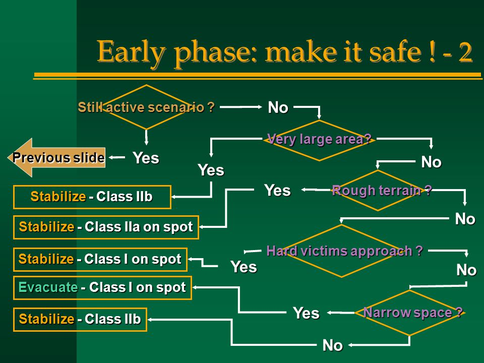 Early phase: make it safe ! - 2