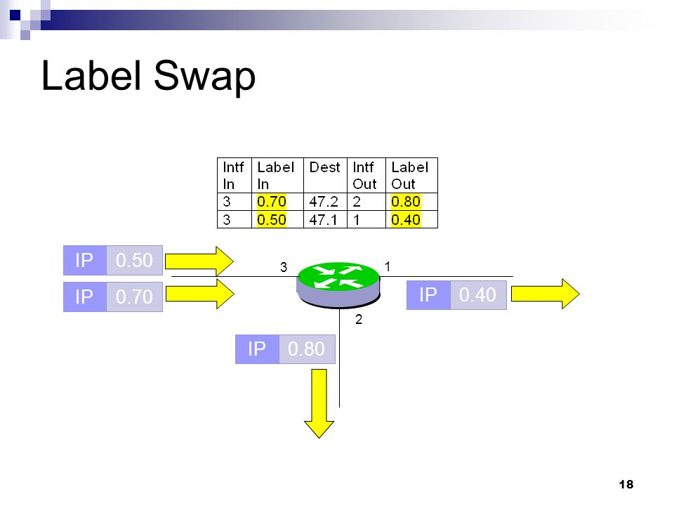 Label Swap IP 0.50 3 1 IP 0.70 IP 0.40 2 IP 0.80
