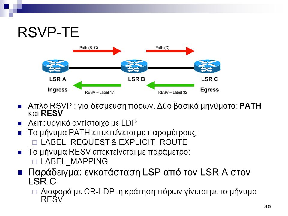 RSVP-TE Παράδειγμα: εγκατάσταση LSP από τον LSR A στον LSR C