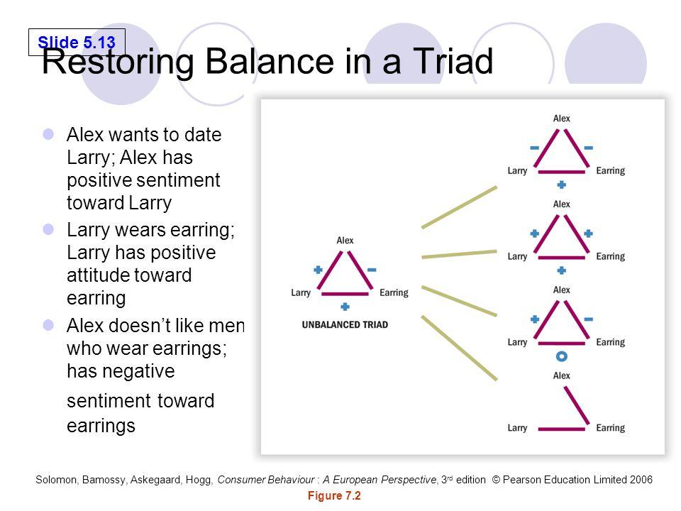 Restoring Balance in a Triad