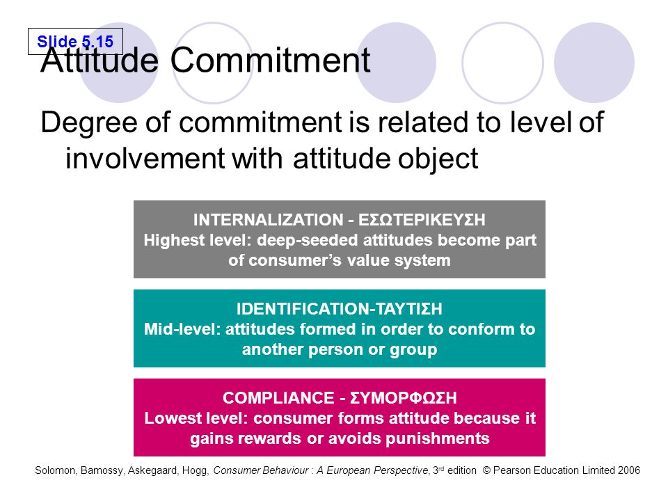 Attitude Commitment Degree of commitment is related to level of involvement with attitude object. INTERNALIZATION - ΕΣΩΤΕΡΙΚΕΥΣΗ.