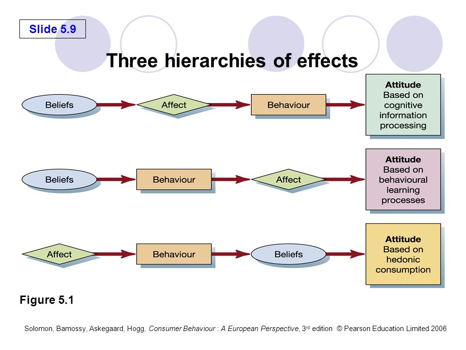 Three hierarchies of effects