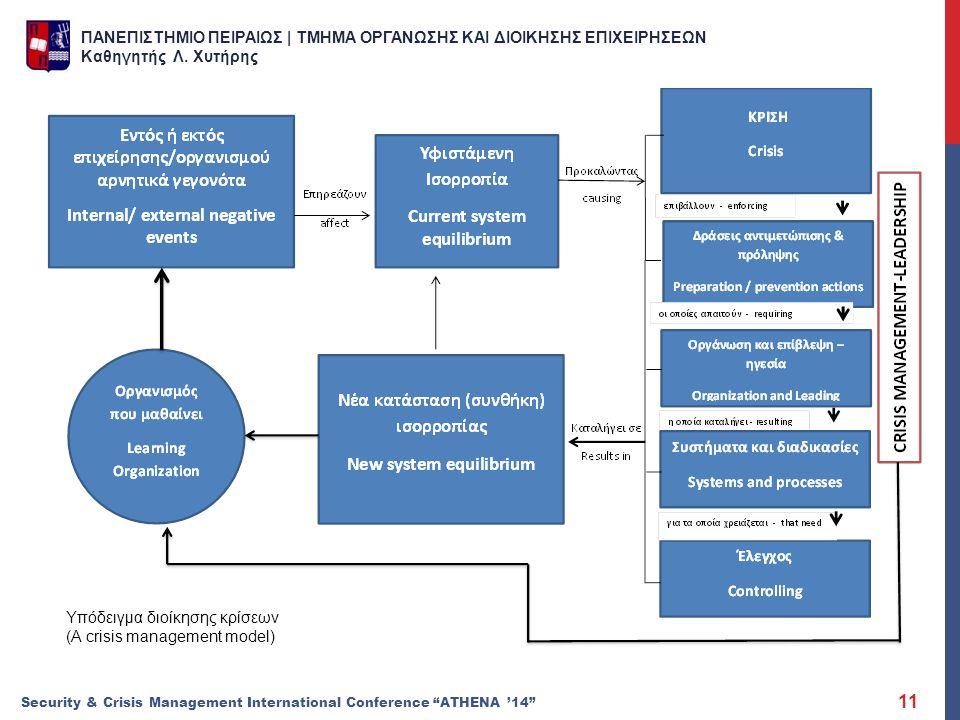 Υπόδειγμα διοίκησης κρίσεων (A crisis management model)