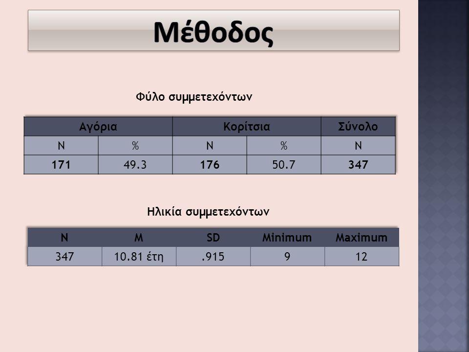 Μέθοδος Φύλο συμμετεχόντων Αγόρια Κορίτσια Σύνολο Ν % 171 49.3 176