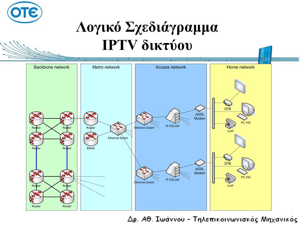 Λογικό Σχεδιάγραμμα IPTV δικτύου