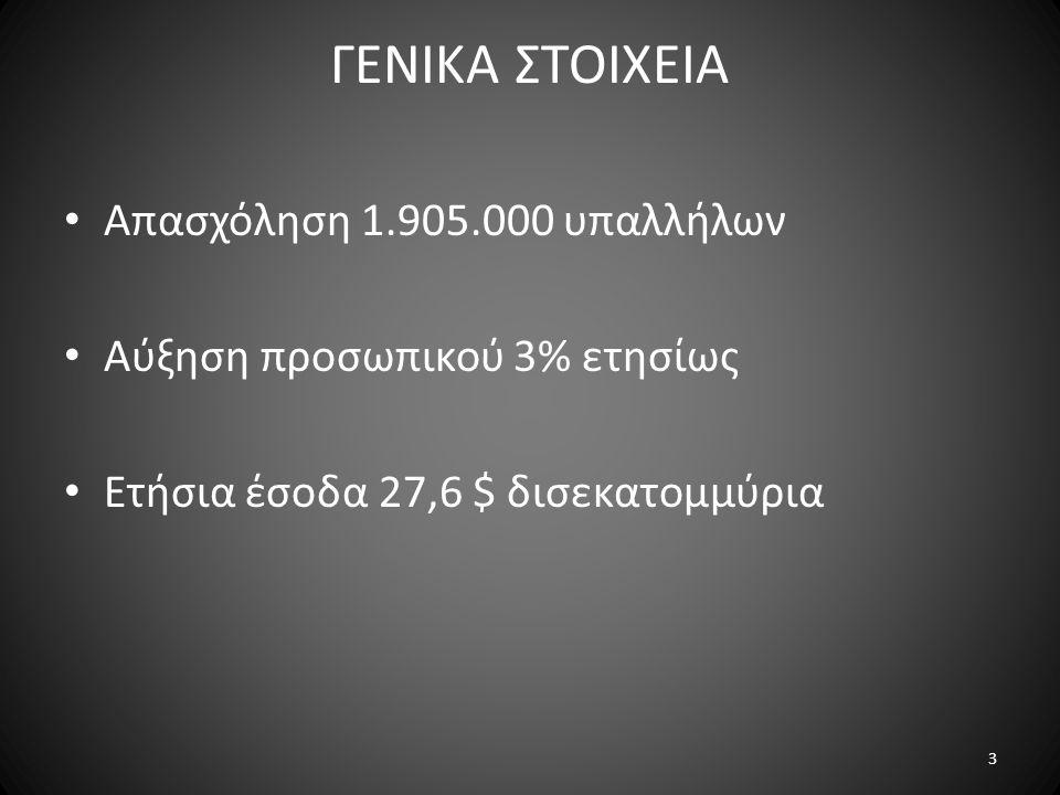 ΓΕΝΙΚΑ ΣΤΟΙΧΕΙΑ Απασχόληση 1.905.000 υπαλλήλων