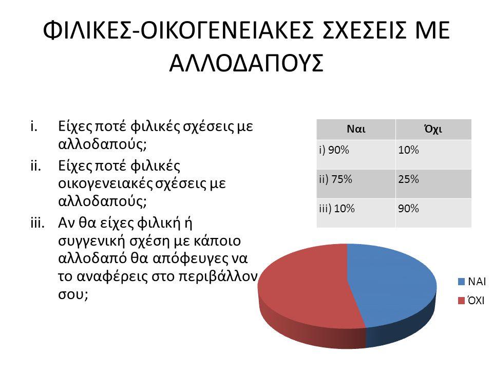 ΦΙΛΙΚΕΣ-ΟΙΚΟΓΕΝΕΙΑΚΕΣ ΣΧΕΣΕΙΣ ΜΕ ΑΛΛΟΔΑΠΟΥΣ