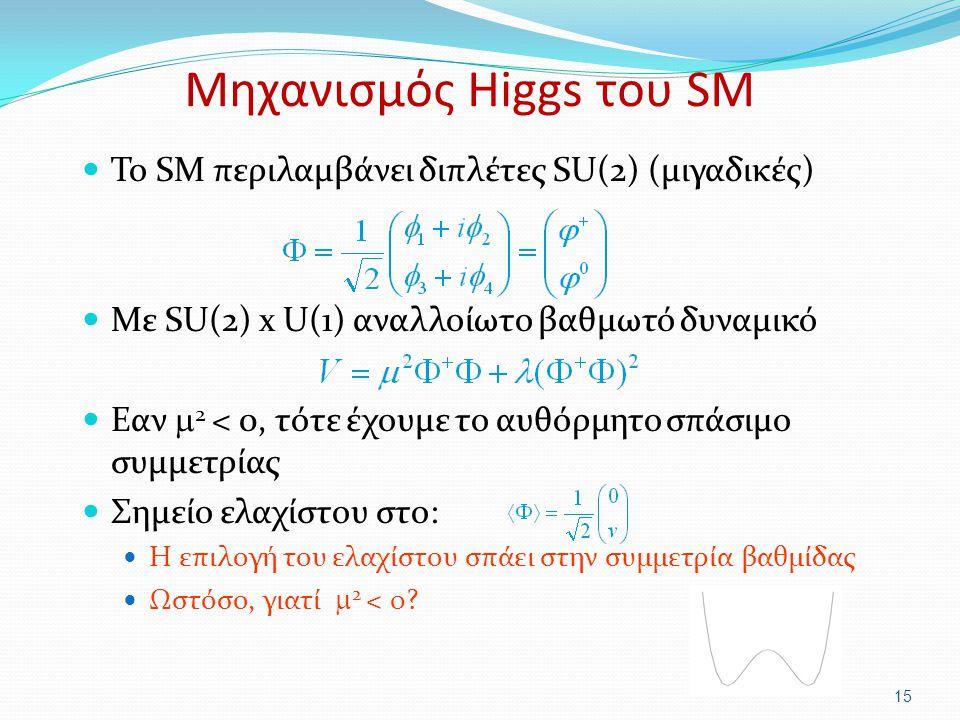 Μηχανισμός Higgs του SM