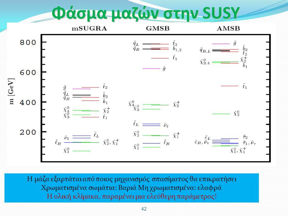 Φάσμα μαζών στην SUSY Η μάζα εξαρτάται από ποιος μηχανισμός σπασίματος θα επικρατήσει. Χρωματισμένα σωμάτια: Βαριά Μη χρωματισμένα: ελαφρά.